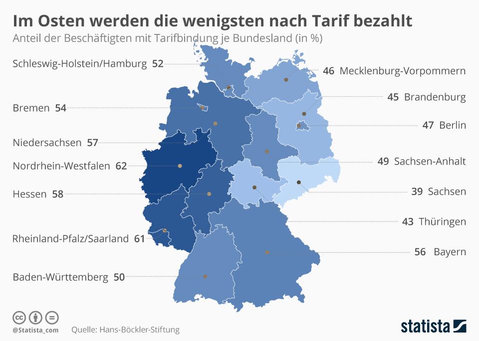Infografik: Im Osten werden die wenigsten nach Tarif bezahlt | Statista