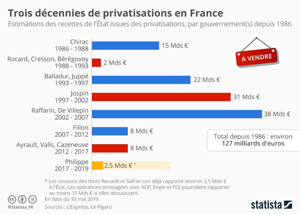 Infographie: Trois décennies de privatisations en France | Statista