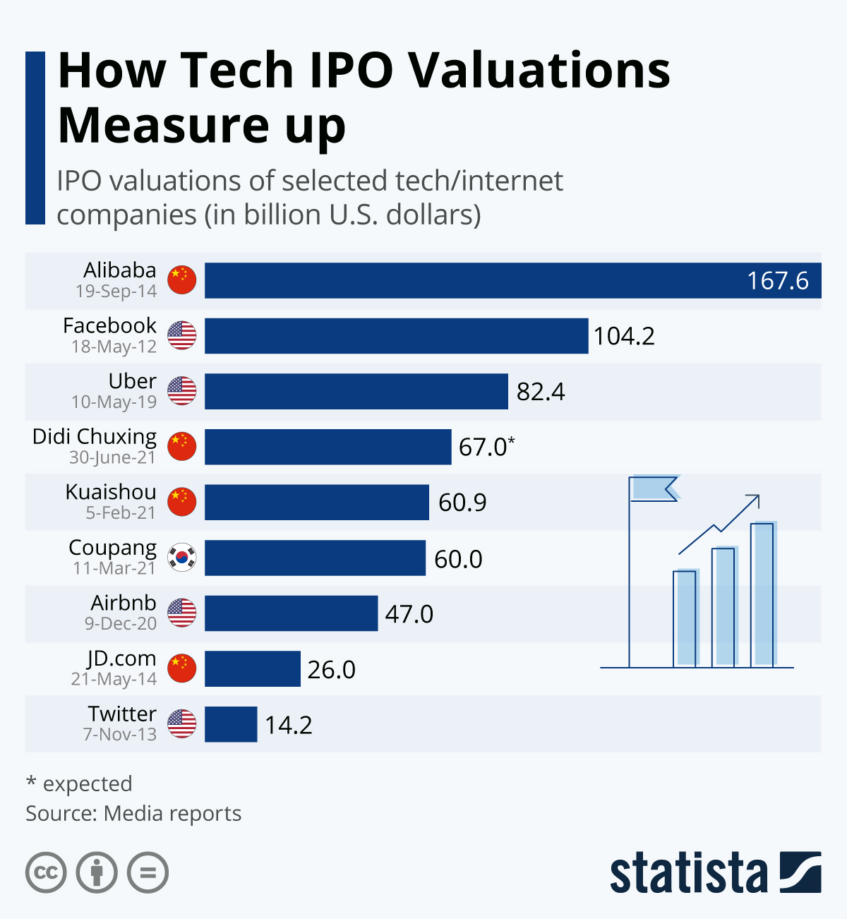 Infographic: How Tech IPO Valuations Measure Up | Statista