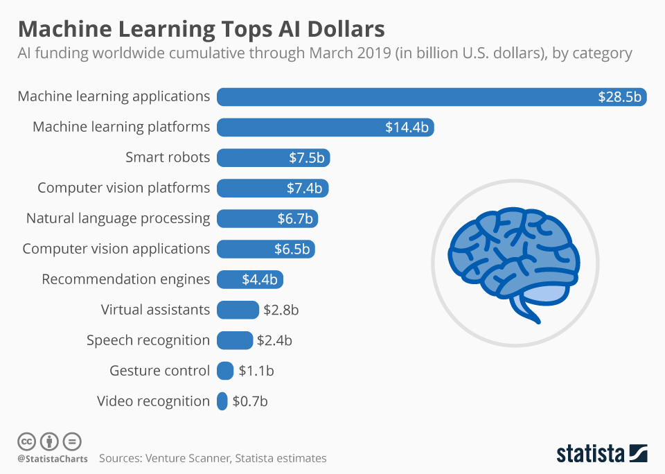 Infographic: Machine Learning Tops AI Dollars | Statista