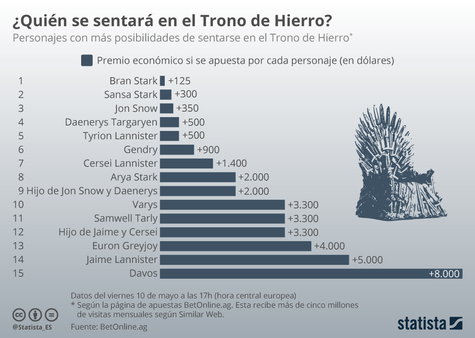 Infografía: ¿Quién se sentará en el Trono de Hierro? | Statista