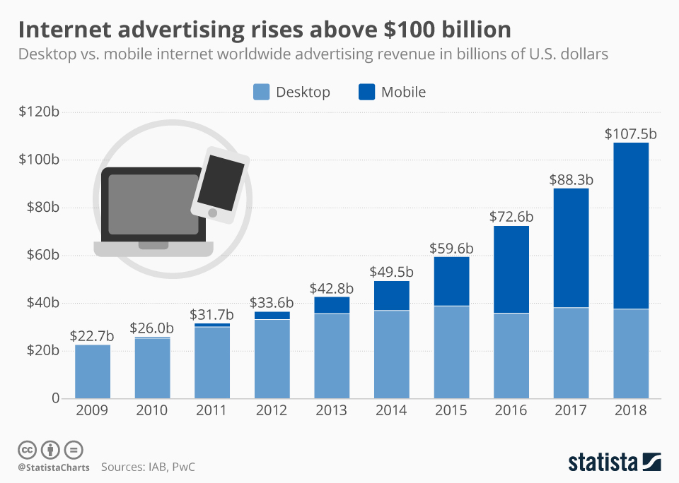 Infographic: Internet Advertising Rises Above $100 Billion | Statista