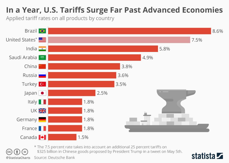 Infographic: In a year, U.S. Tariffs Surge Far Past Advanced Economies | Statista