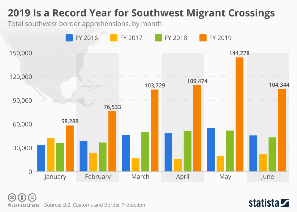 Infographic: 2019 Is a Record Year for Southwest Migrant Crossings | Statista