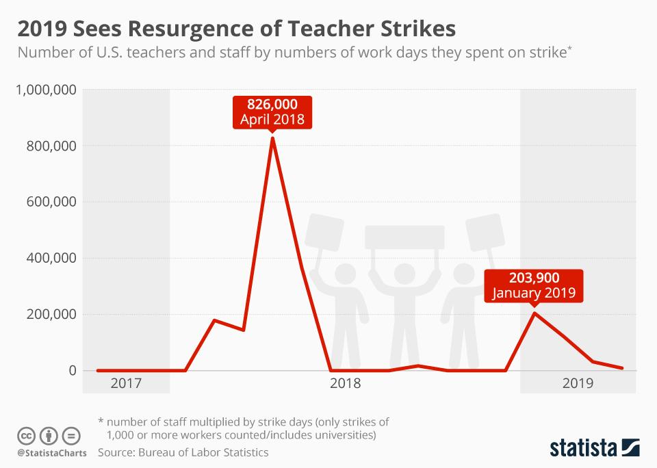 Infographic: 2019 Sees Resurgence of Teacher Strikes   Statista