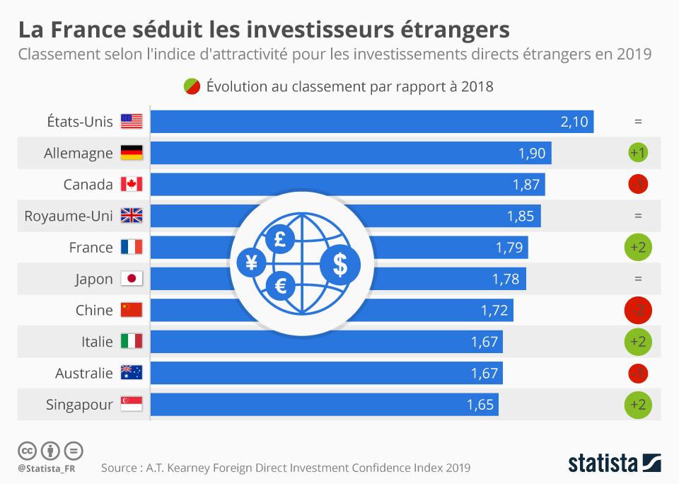 Infographie: La France séduit les investisseurs étrangers | Statista
