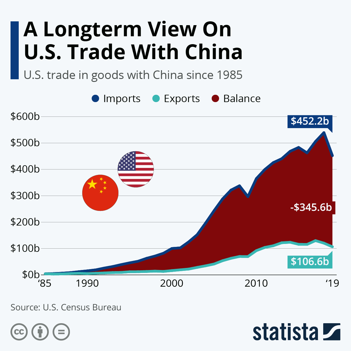 Infographic: A Longterm View On U.S. Trade With China | Statista