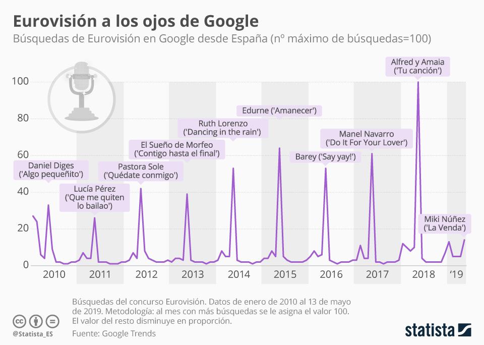 Infografía: Alfred y Amaia, los concursantes que más interés despertaron en Google | Statista