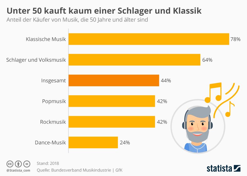 Infografik: Unter 50 kauft kaum jemand Schlager und Klassik    Statista