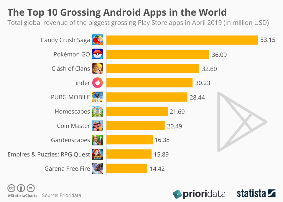 Infographic: The Top 10 Grossing Android Apps in the World | Statista