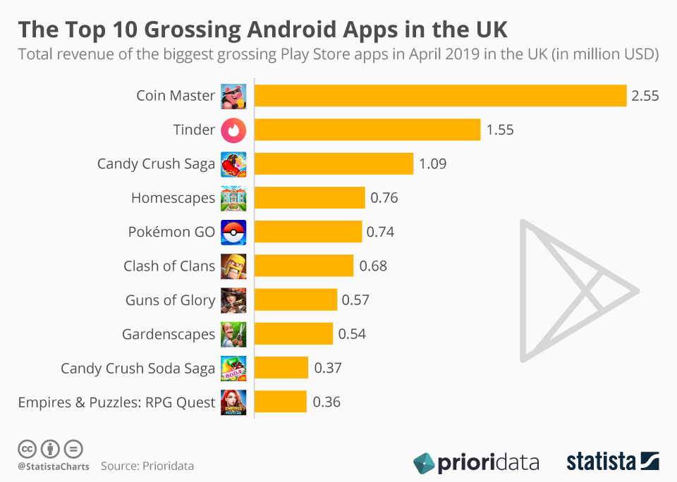 Infographic: The Top 10 Grossing Android Apps in the UK | Statista