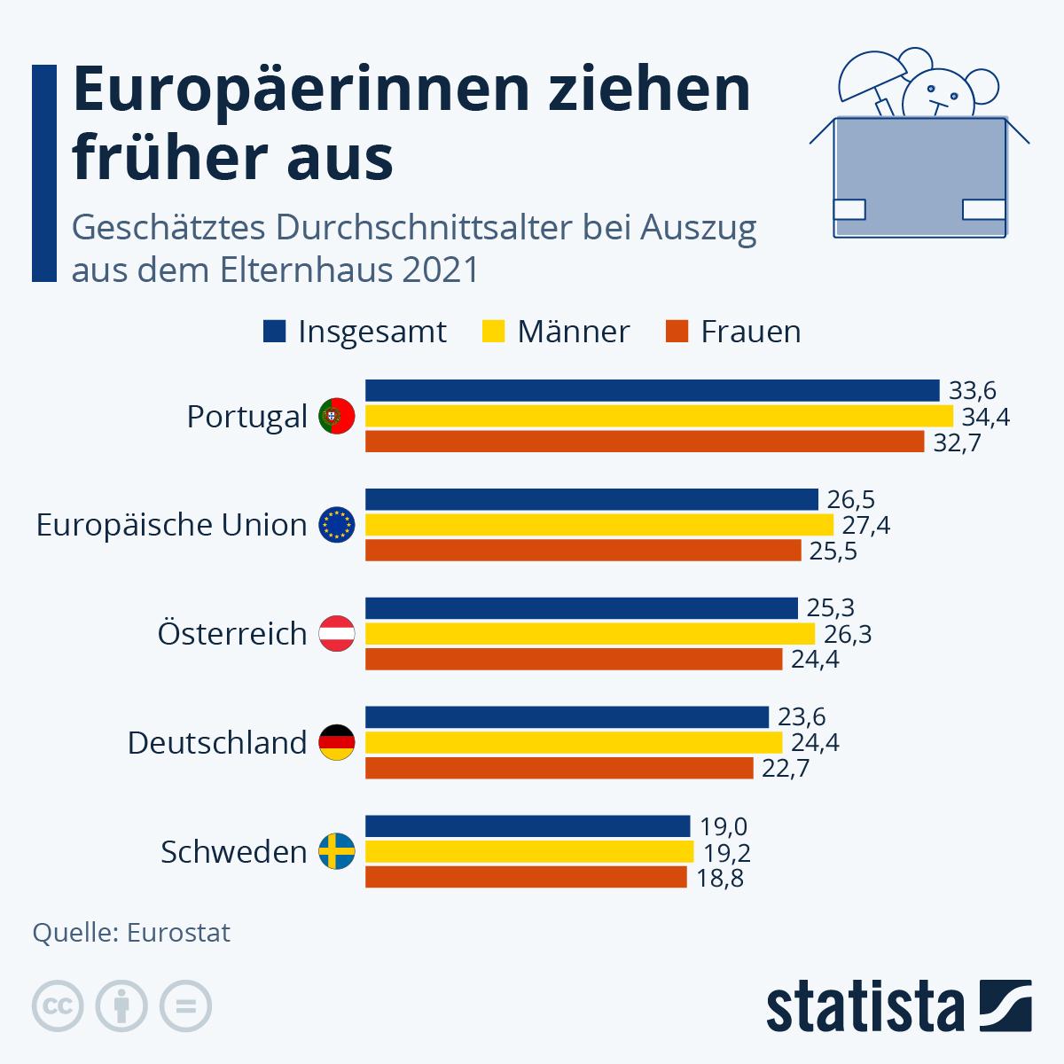 Infografik: Europäerinnen ziehen früher aus | Statista