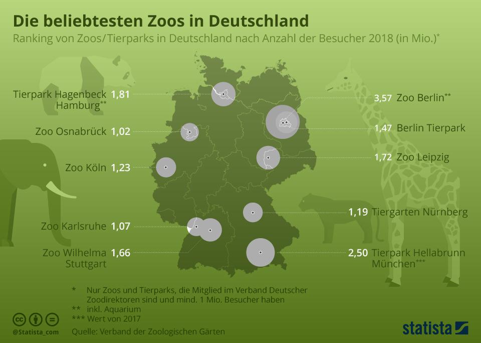 Infografik: Das sind die beliebtesten Zoos | Statista