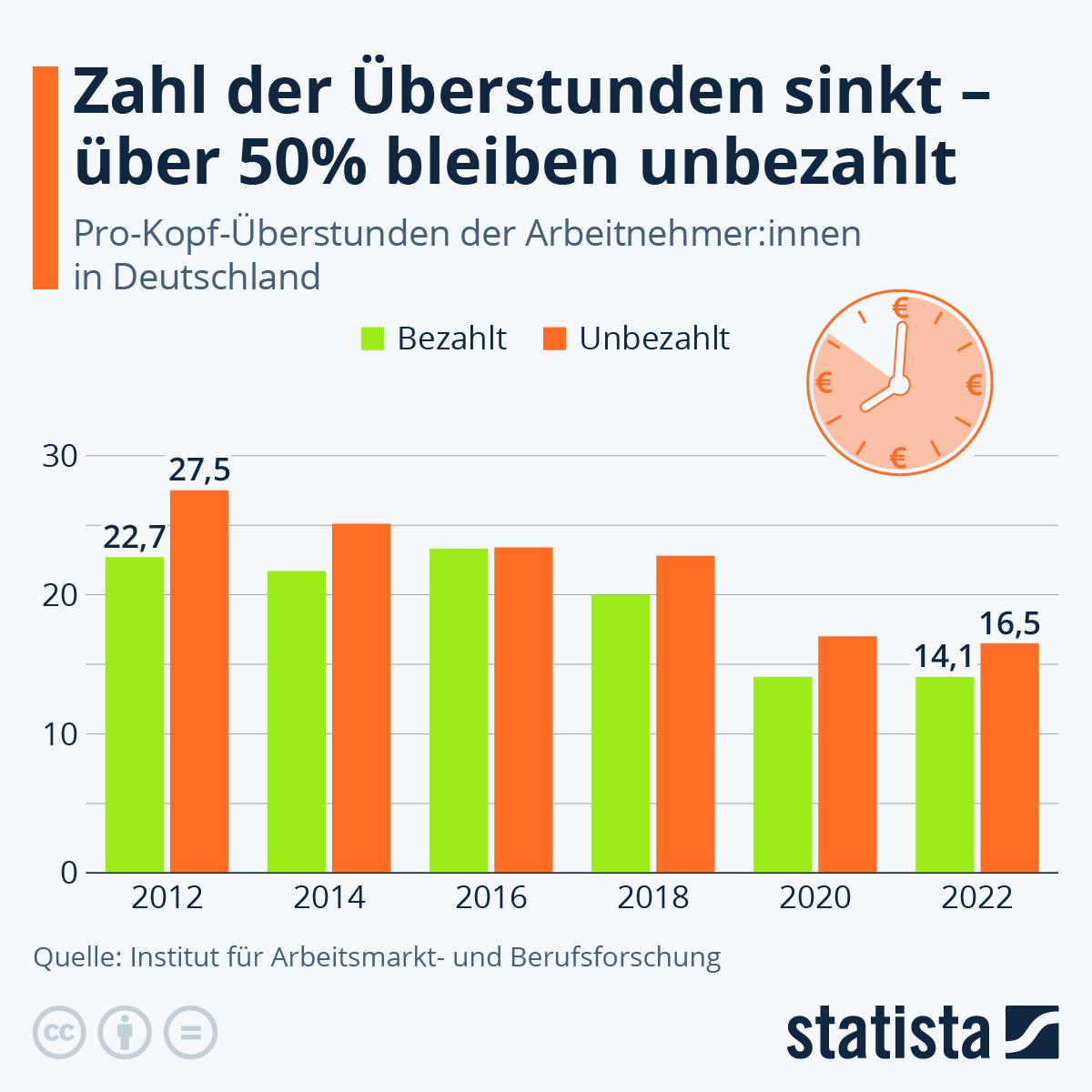 Infografik: So viele Überstunden machen die Deutschen | Statista