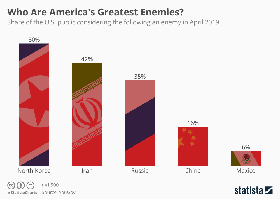 Infographic: Who Are America's Greatest Enemies?  | Statista