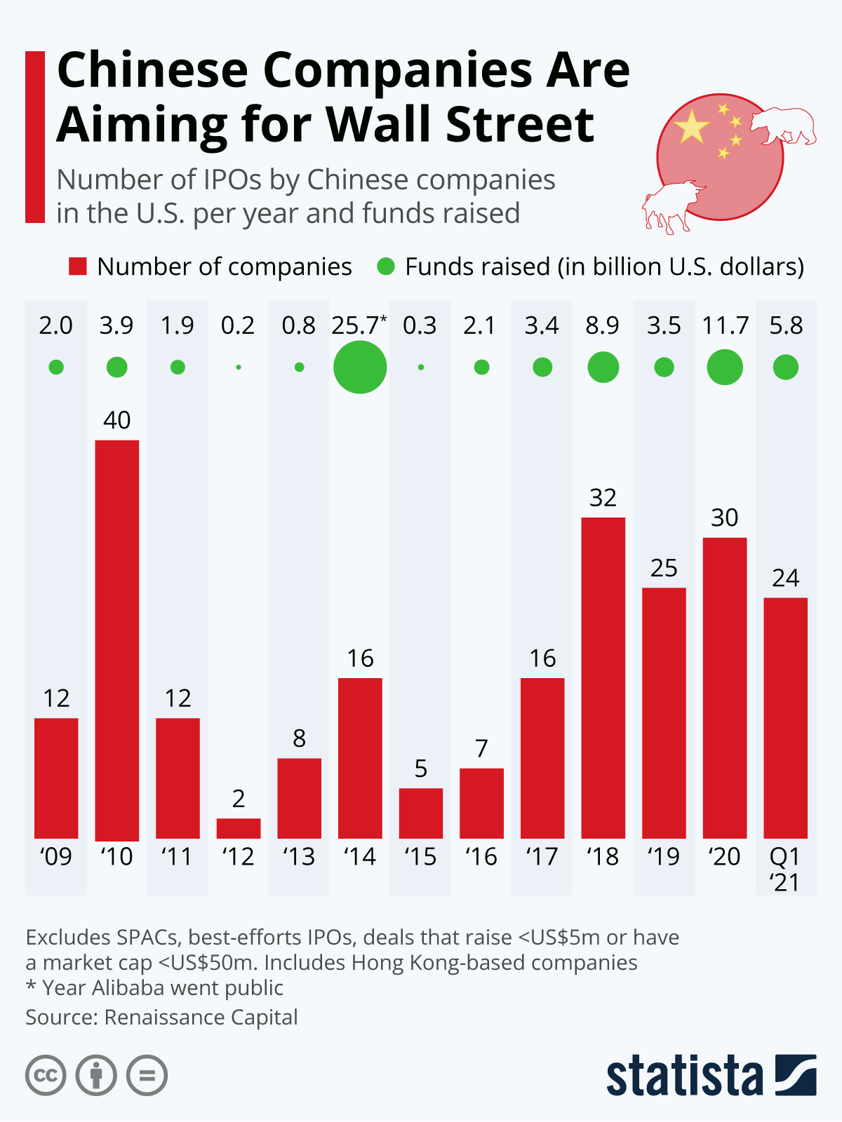 Infographic: Chinese Companies Take Aim at Wall Street | Statista