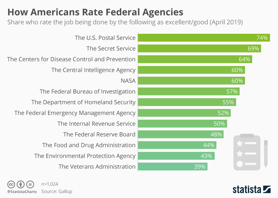 Infographic: How Americans Rate Federal Agencies | Statista