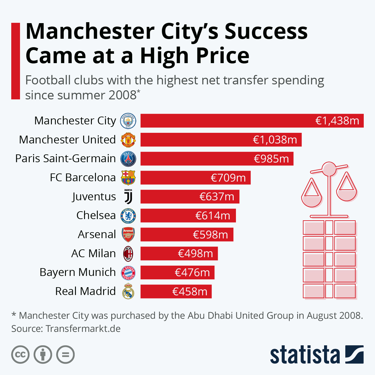 Infographic: Manchester City's Success Came at a High Price | Statista