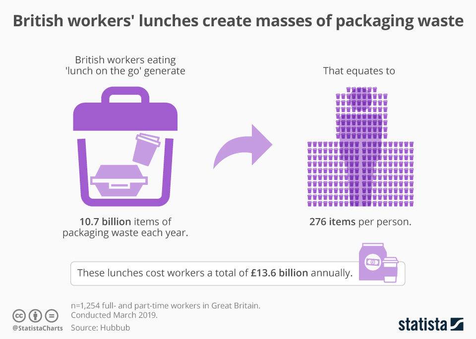 Infographic: British workers' lunches create masses of packaging waste | Statista