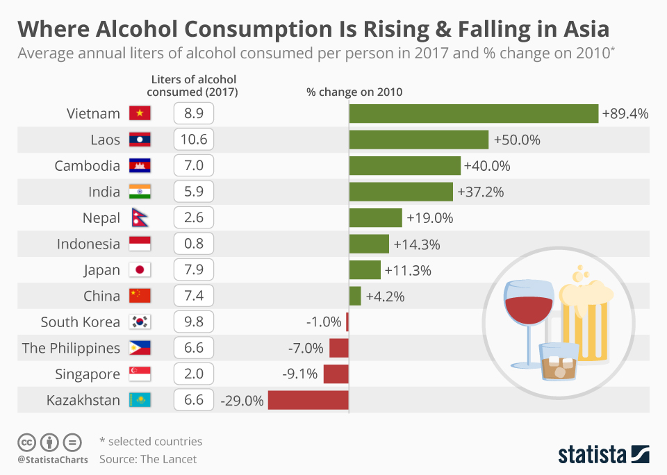 Infographic: Where Alcohol Consumption Is Rising & Falling in Asia | Statista