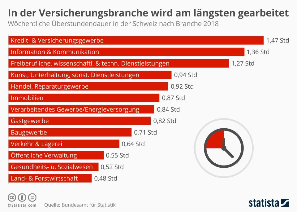 Infografik: In der Versicherungsbranche wird am längsten gearbeitet | Statista