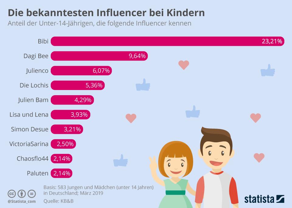 Infografik: Die bekanntesten Influencer bei Kindern | Statista