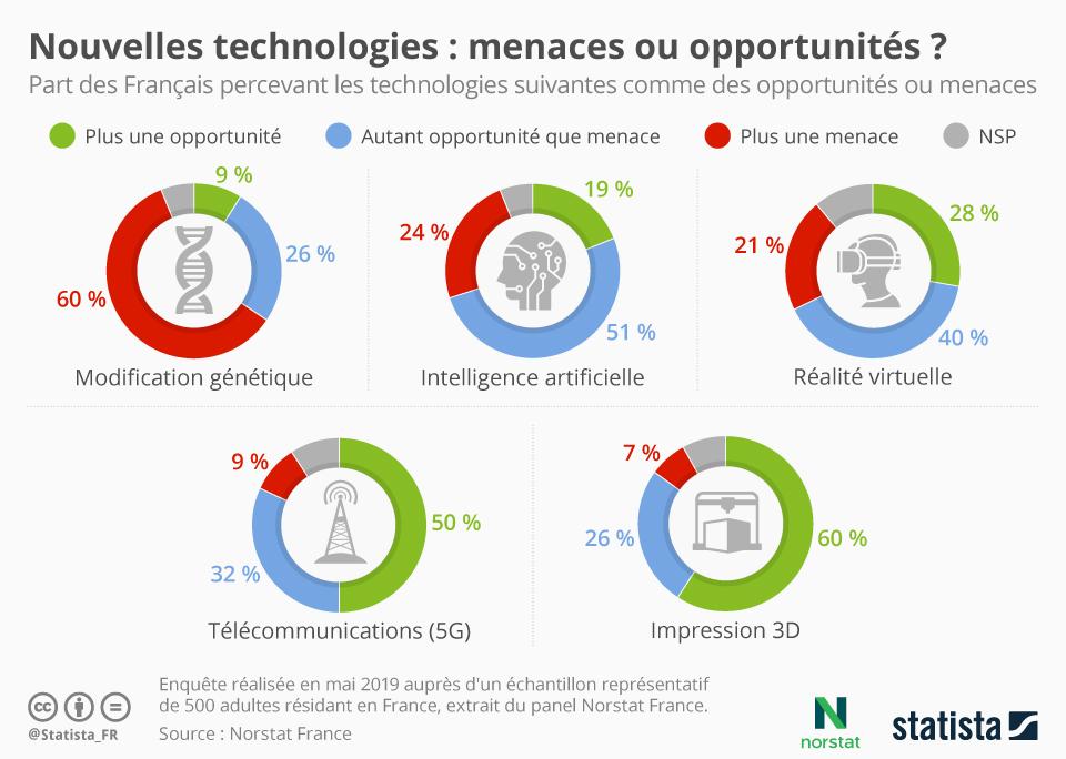 Infographie: Nouvelles technologies : menaces ou opportunités ? | Statista