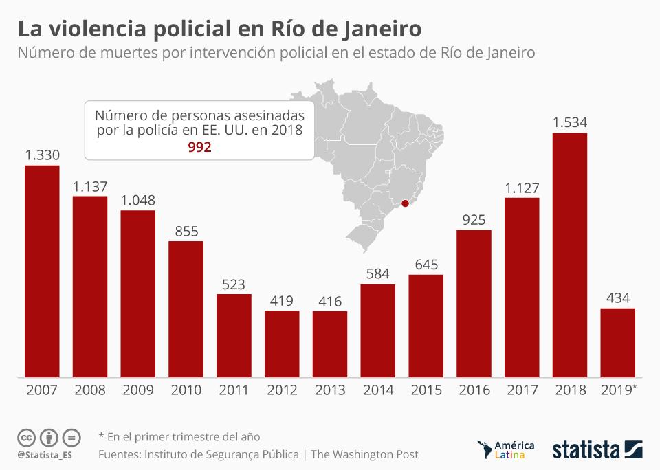 Infografía: La policía de Río, una de las más violentas del mundo | Statista