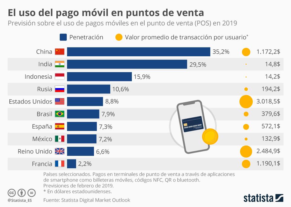 Infografía: China, líder del mundo en pagos móviles | Statista