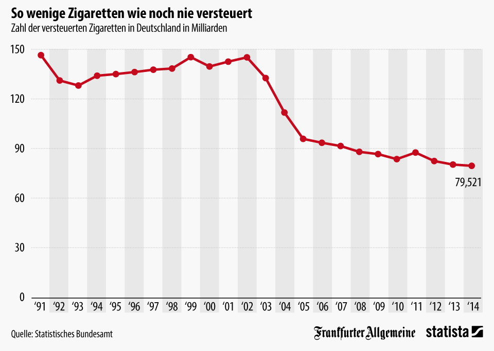 Infografik: Weniger als 80 Milliarden Zigaretten versteuert | Statista