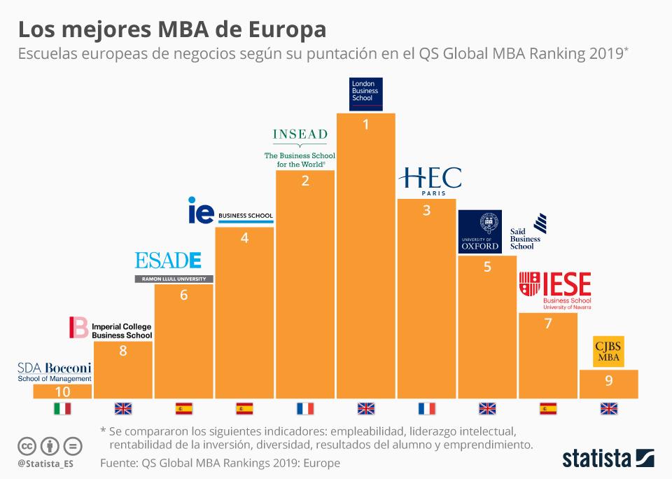 Infografía: Tres escuelas españolas de negocios, entre las mejores de Europa | Statista