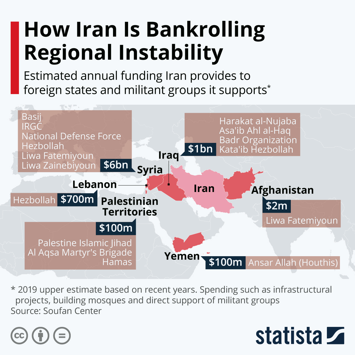 Infographic: How Iran Is Bankrolling Regional Instability | Statista
