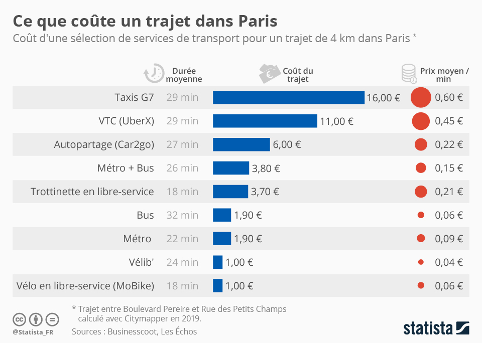 Infographie: Le coût d'un trajet dans Paris selon les services  | Statista