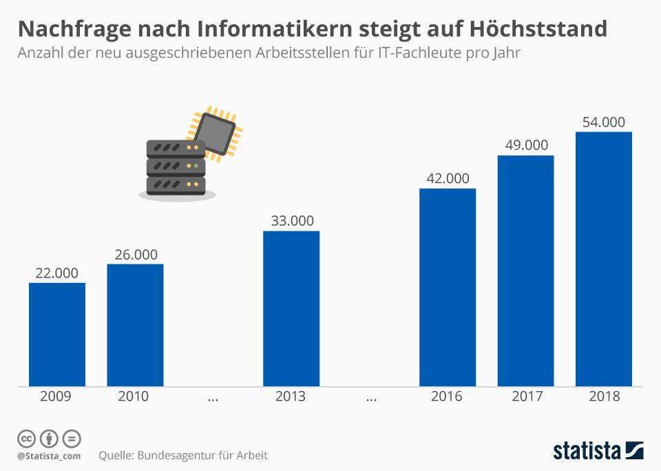 Infografik: Nachfrage nach Informatikern steigt auf Höchststand   Statista