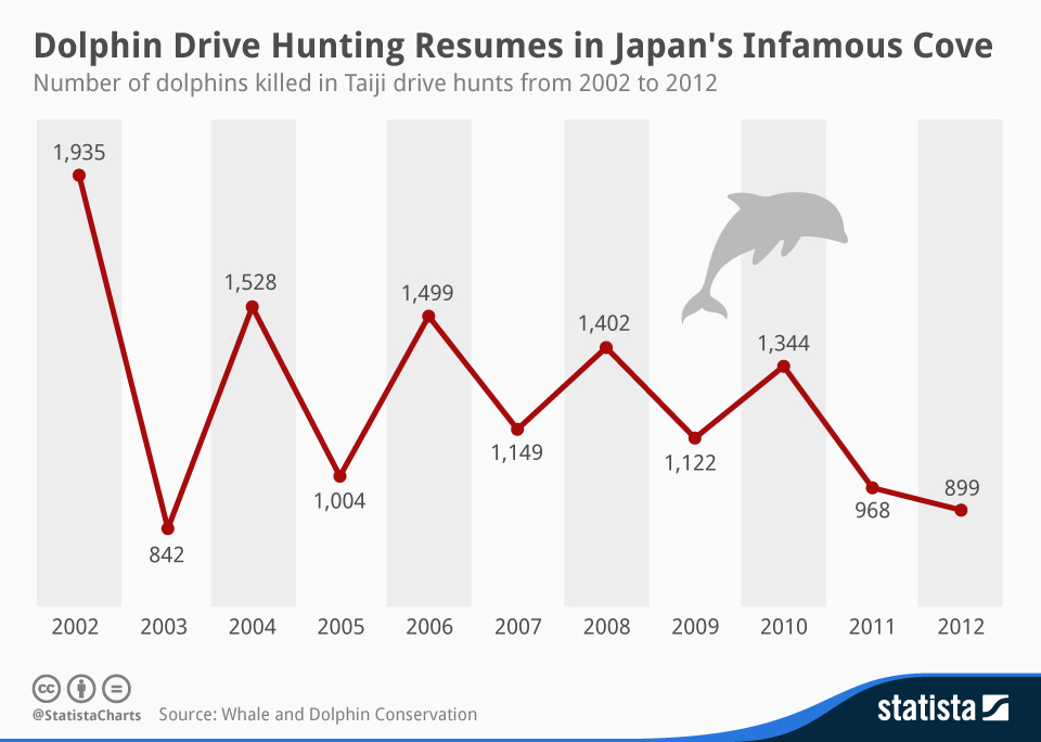 Infographic: Dolphin Drive Hunting Resumes in Japan's Infamous Cove | Statista