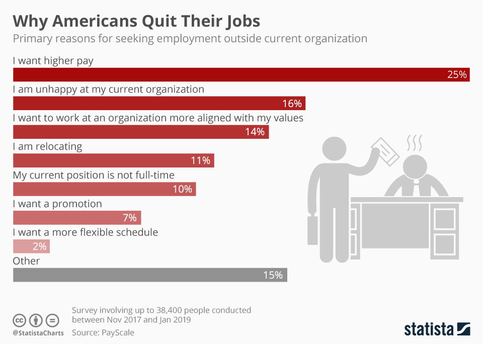Infographic: Why Americans Quit Their Jobs | Statista