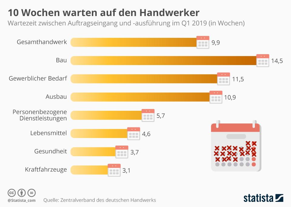 Infografik: 10 Wochen warten auf den Handwerker | Statista