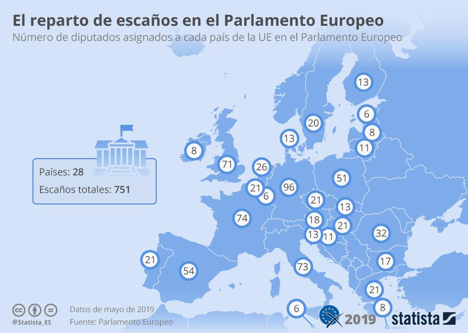 Infografía: ¿Qué se vota en las elecciones europeas? | Statista