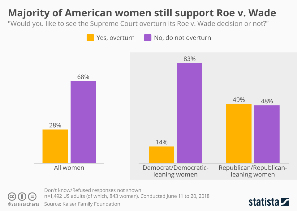 Infographic: Majority of American women still support Roe v. Wade decision | Statista