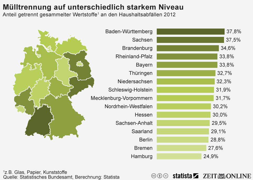 Infografik: Stadtstaaten Schlusslicht bei Mülltrennung | Statista