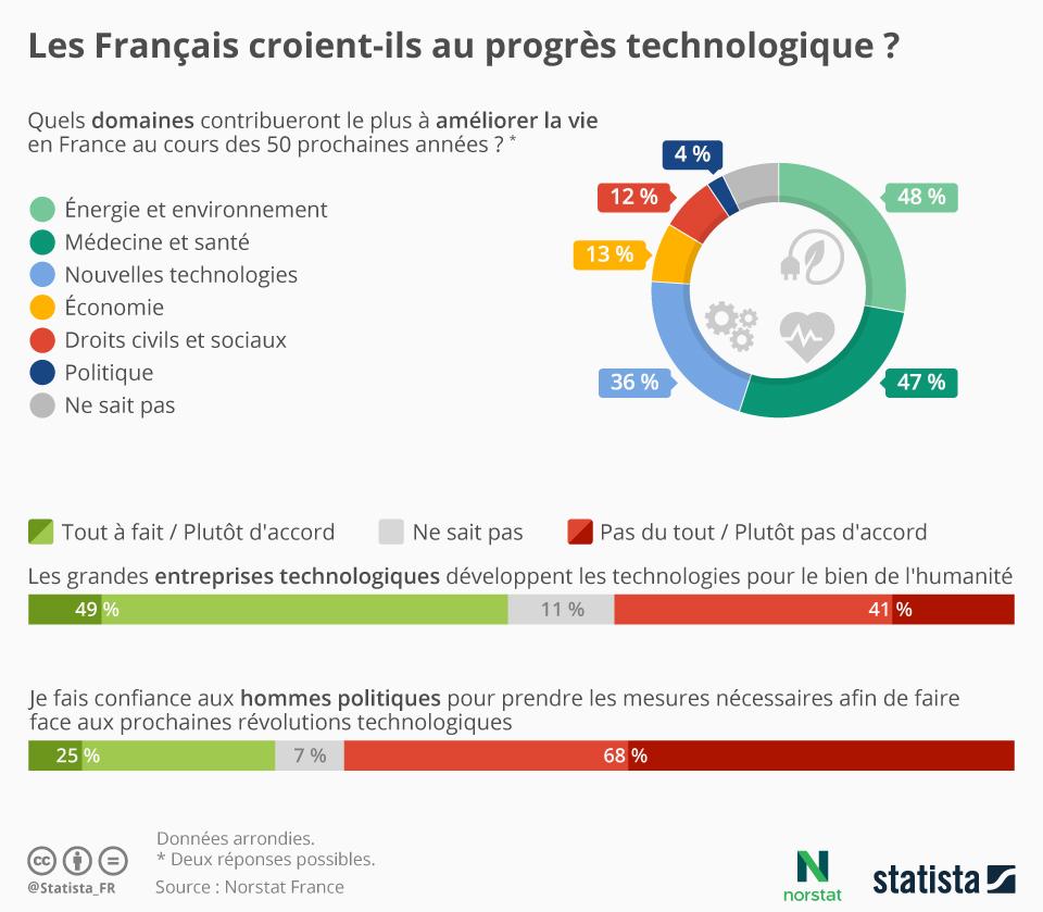 Infographie: Les Français croient-ils au progrès technologique ? | Statista