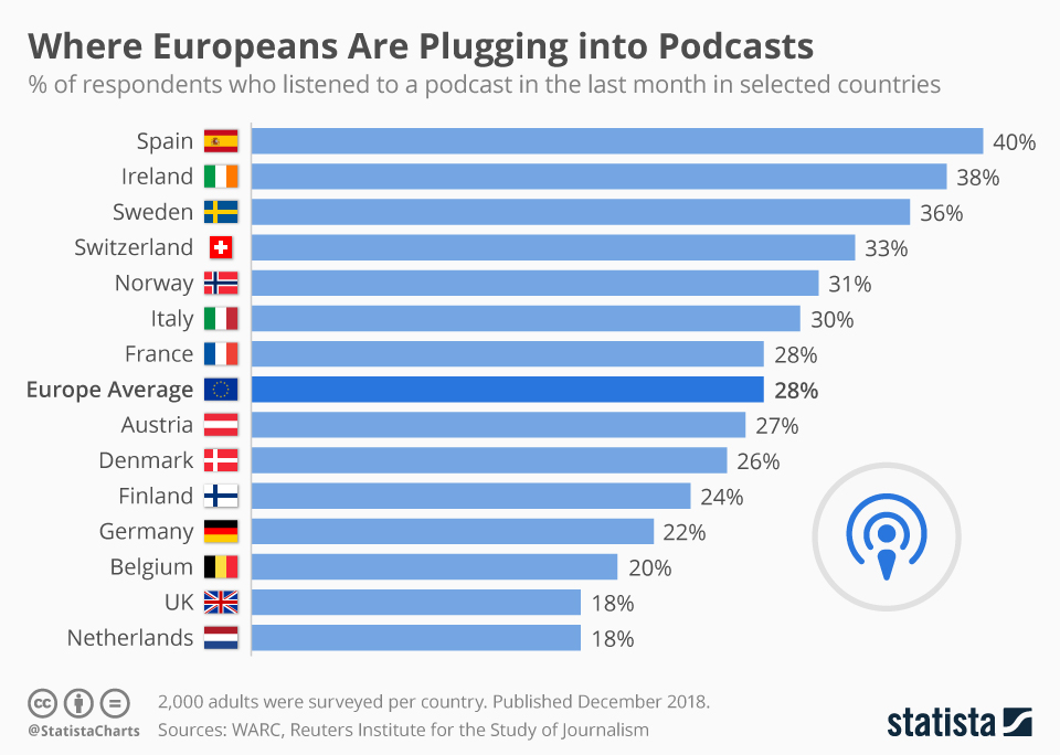 Infographic: Where Europeans Are Plugging into Podcasts | Statista