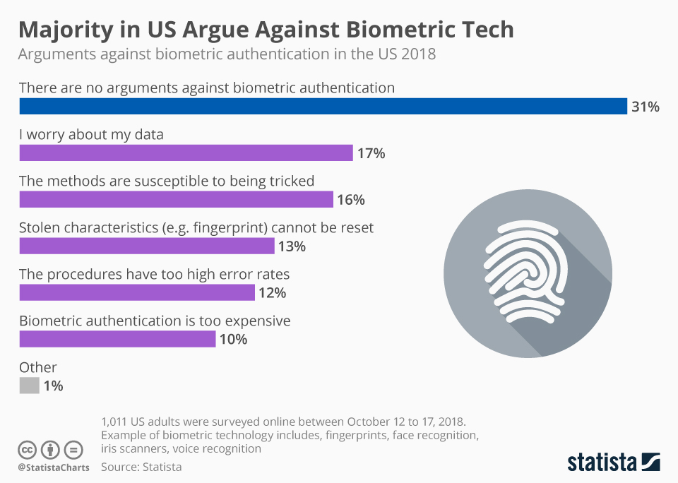 Infographic: Majority in U.S. Argue Against Biometric Tech | Statista