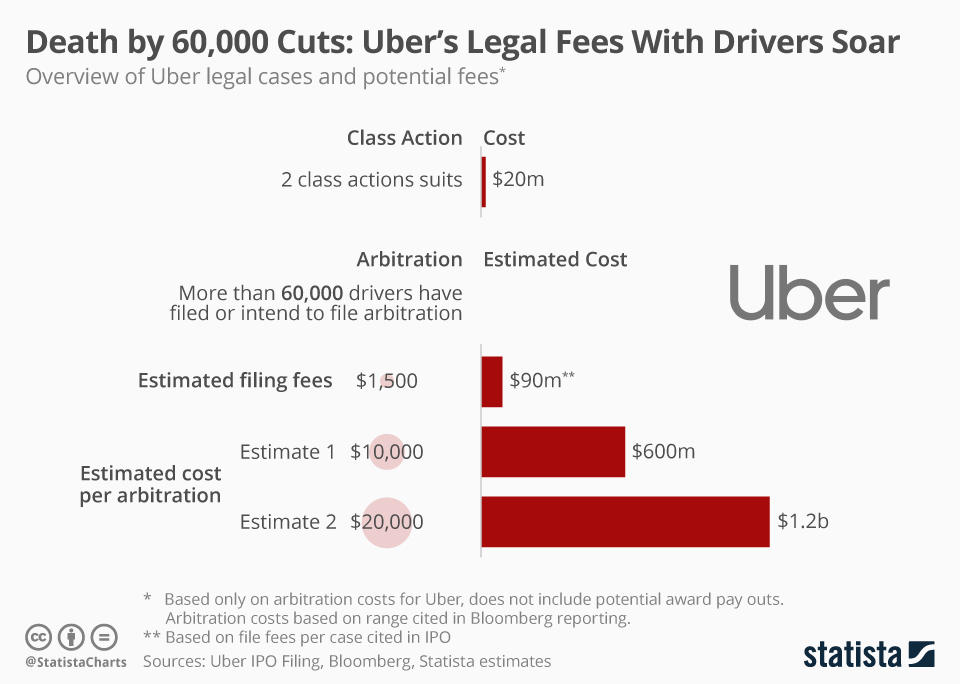 Infographic: Death by 60,000 Cuts: Uber's Legal Fees With Drivers Soar | Statista
