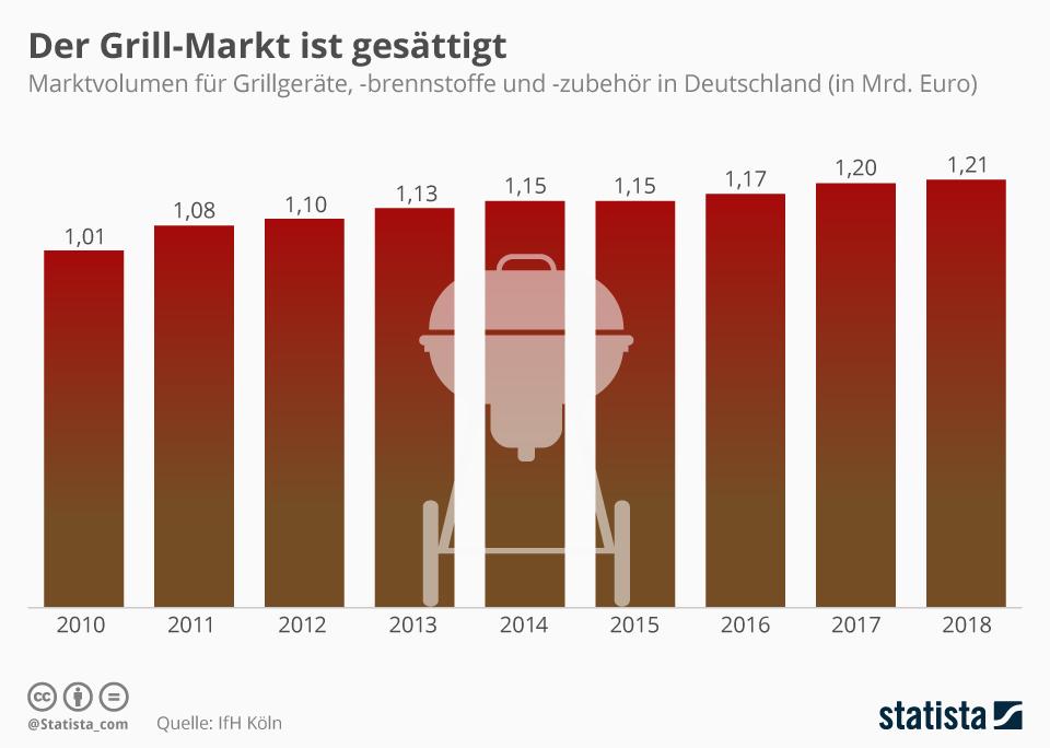 Infografik: Der Grill-Markt ist gesättigt | Statista