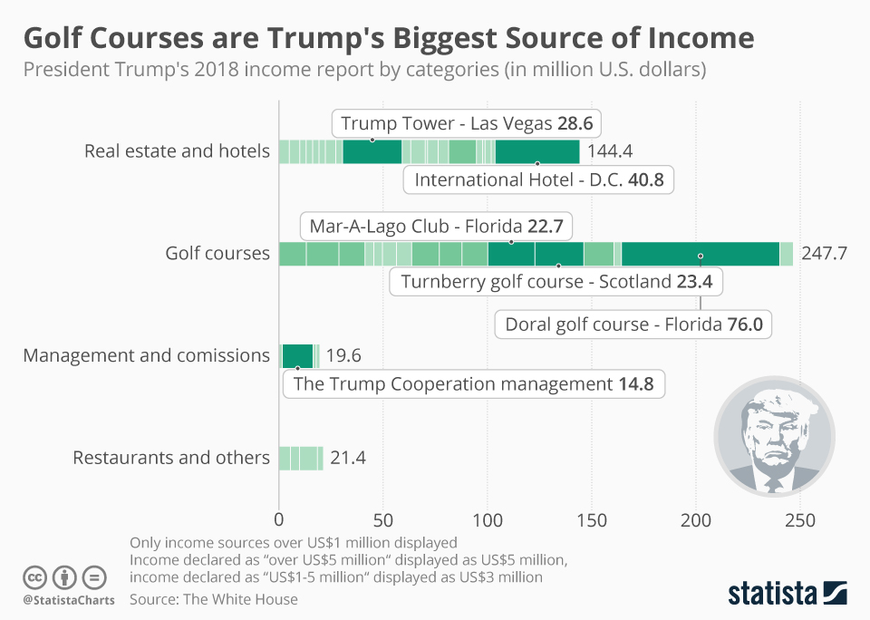 Infographic: Golf Courses are Trump's Biggest Source of Income   Statista