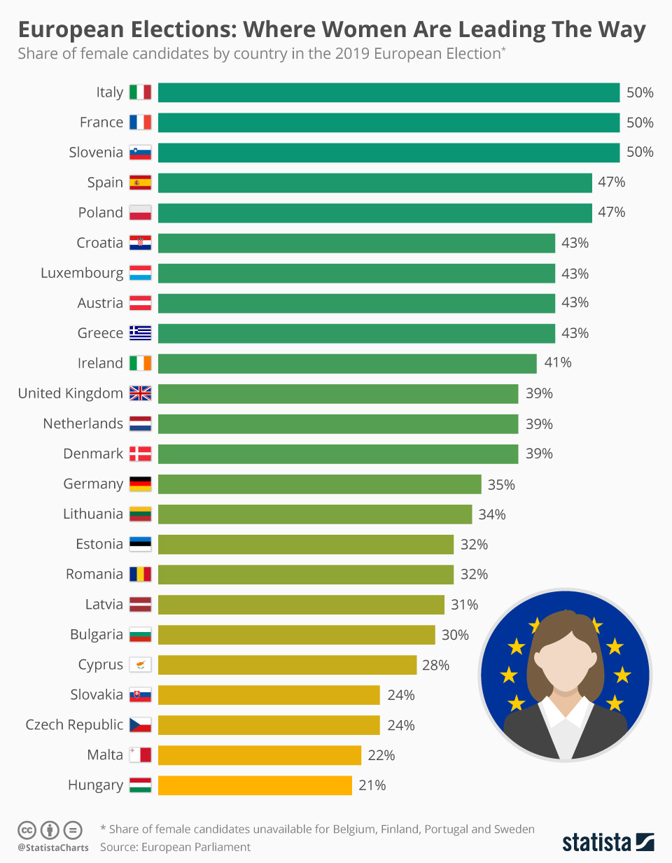 Infographic: European Elections: Where Women Are Leading The Way | Statista
