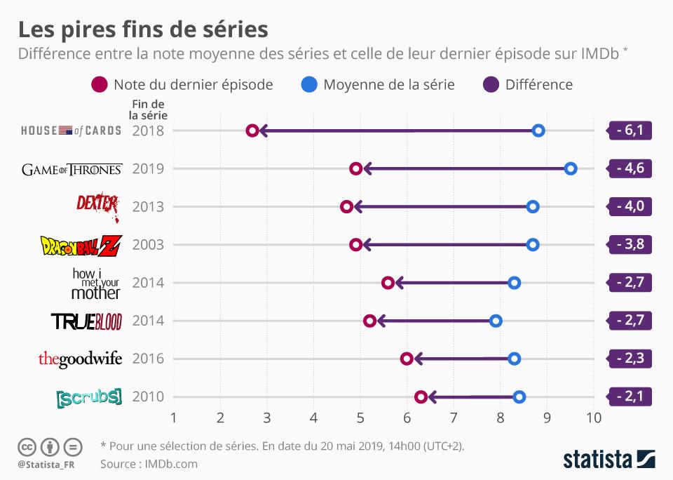 Infographie: Game of Thrones : une des pires fins de séries ? | Statista