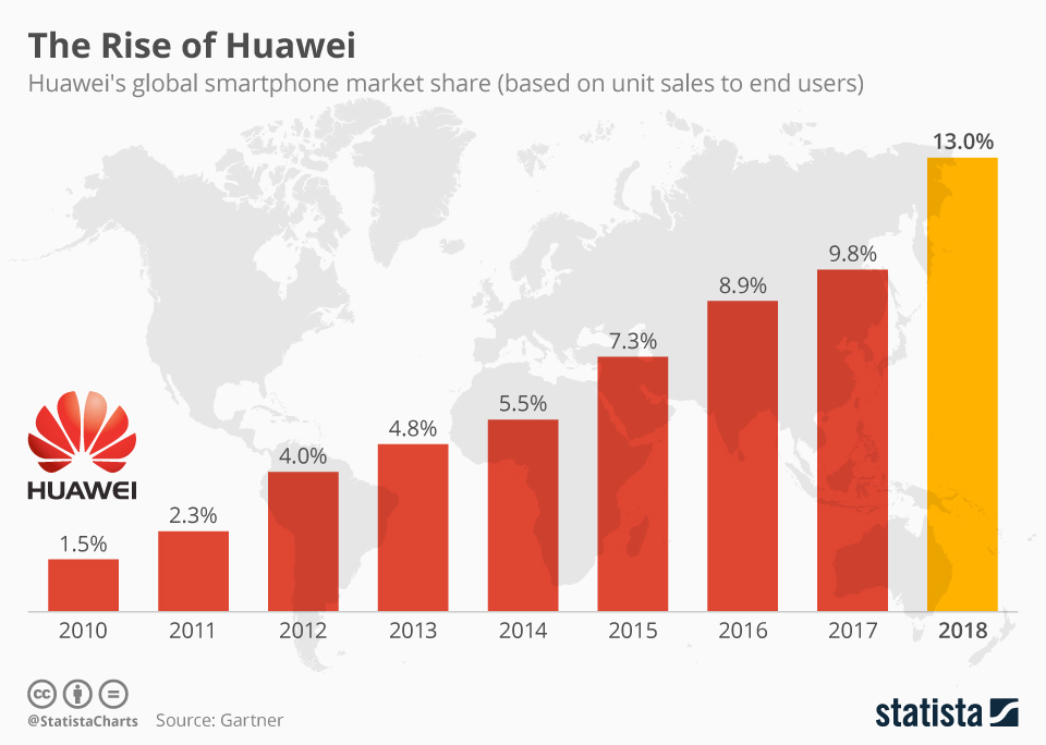 Infographic: The Rise of Huawei | Statista