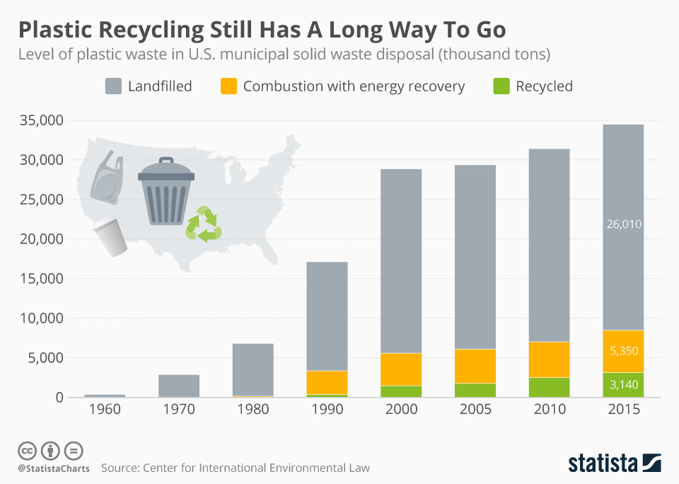Infographic: Plastic Recycling Still Has A Long Way To Go   | Statista